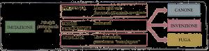 Questa immagine ha l'attributo alt vuoto; il nome del file è forma-musicale-1-1-300x74.png
