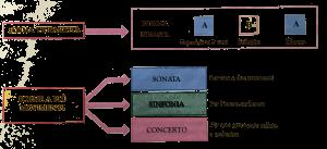 Questa immagine ha l'attributo alt vuoto; il nome del file è forma-musicale-7-300x137.png